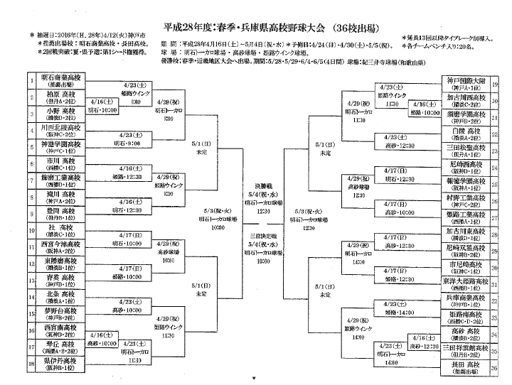 夏の甲子園兵庫県予選の試合結果速報!組み …